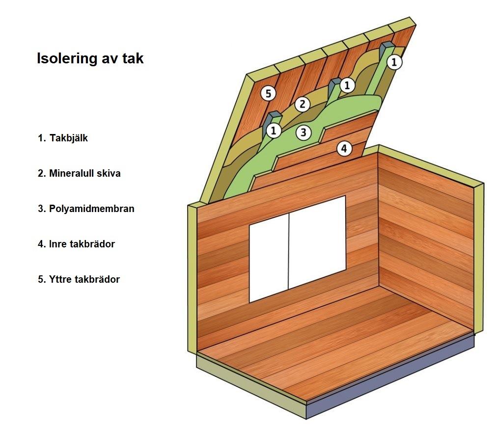 hur tjock isolering i vägg