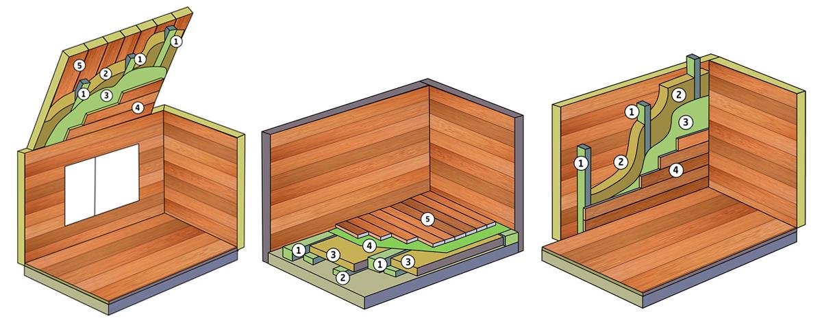 Guide för hur du isolerar och vinterbonar ditt sommarhus